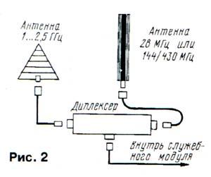 Антенное хозяйство МКС