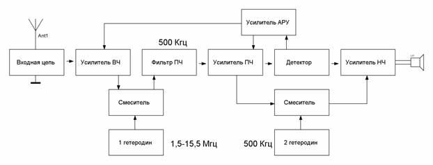 Особенностями схемы радиоприемника являются.  Приемник выполнен по супергетеродинной схеме на транзисторах и...