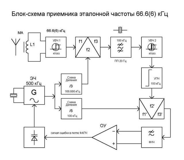 """"""",""""ua3vvm.qrz.ru"""