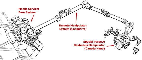 Модули МКС - Канадская рука-