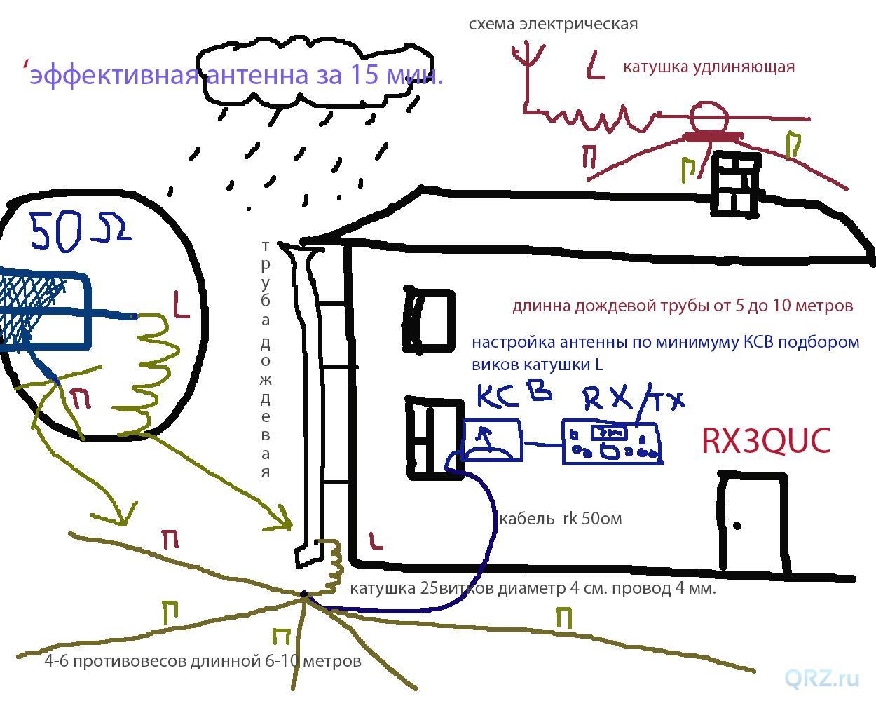 КВ антенны