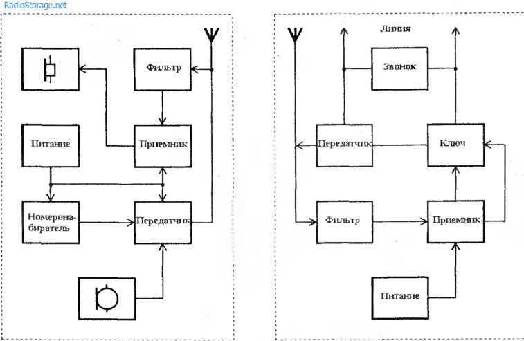 Конвертер из УКВ в FM диапазон на микросхеме к174пс1.